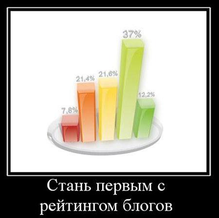 трафик рейтинг блогов