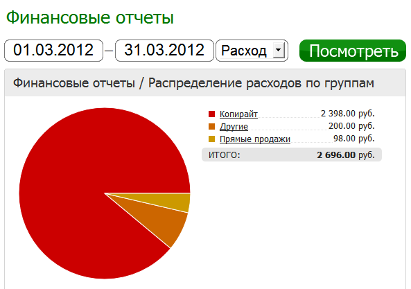 Финстрип за март 2012