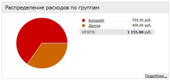 Финстрип за апрель 2012: Расходы