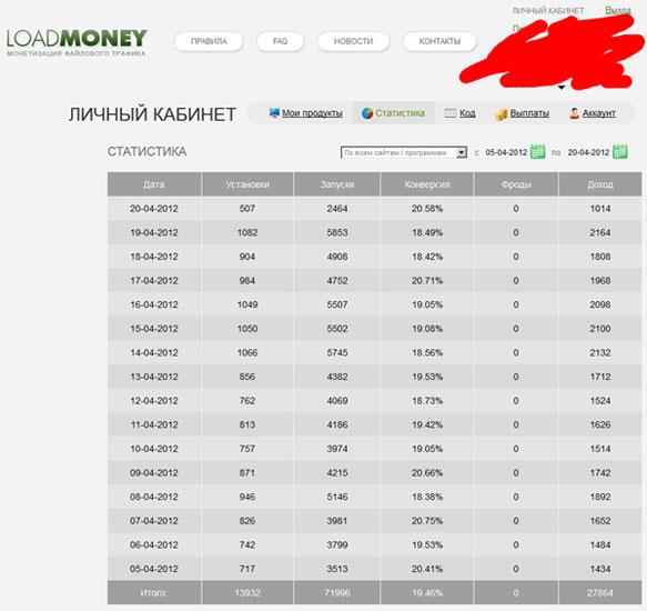 Скриншот доходов партнерской программы
