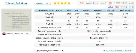 Рейтинг хостингов на Zapili.Net