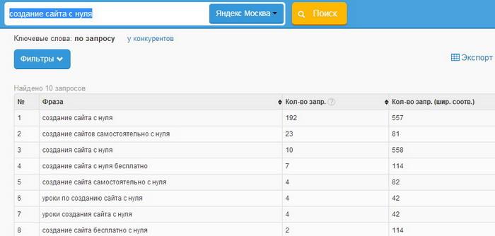 """Подбор ключей для фразы """"Создание сайтов с нуля"""" для Яндекс.Москва"""